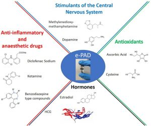 Paper-Based Electrochemical Devices for the Pharmaceutical Field: State of the Art and Perspectives.